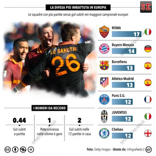 Инфографика: у «Ромы» лучшая оборона в Европе