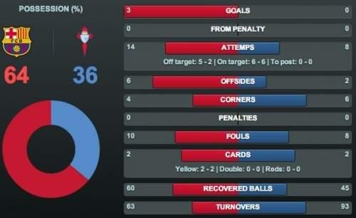 статистика матче