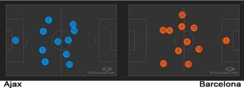 Позиции игроков на протяжении матча