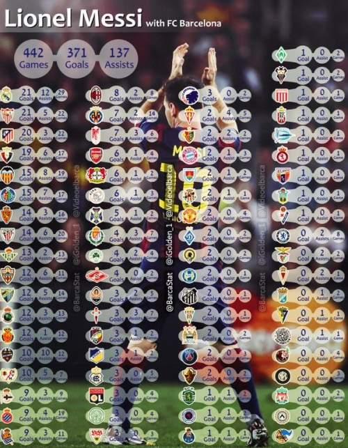 Лионель Месси. Вся статистика за «Барселону»