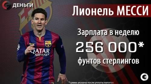 Сколько зарабатывают футболисты «Барселоны»
